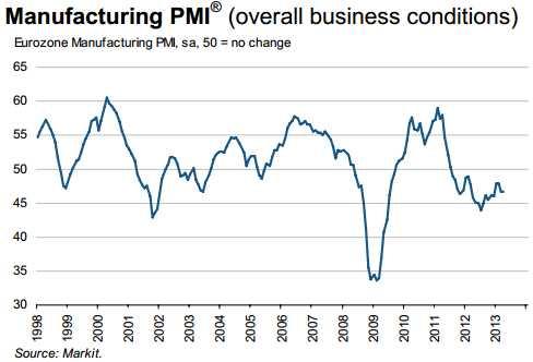 EU Manufacturing PMI