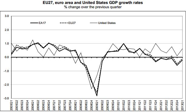 EU and US GDP