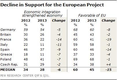 EU support