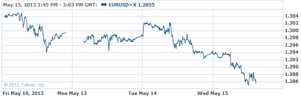 EUR-USD Currency Conversion Chart - Yahoo! Finance