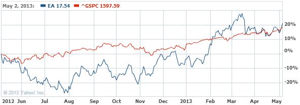 Electronic Arts Inc. Stock Chart - EA Interactive Chart - Yahoo! Finance