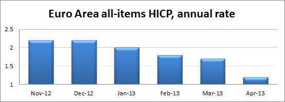 Euro Area all-items HICP, annual rate