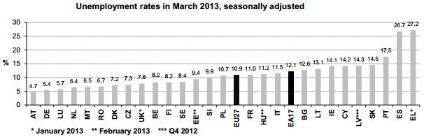 Eurozone Unemployment by Region