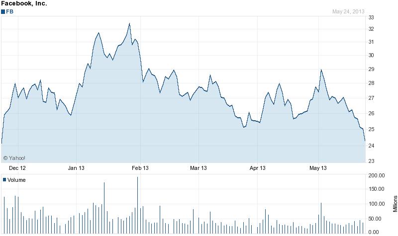 Facebook stock price 6 months 5-25-2013