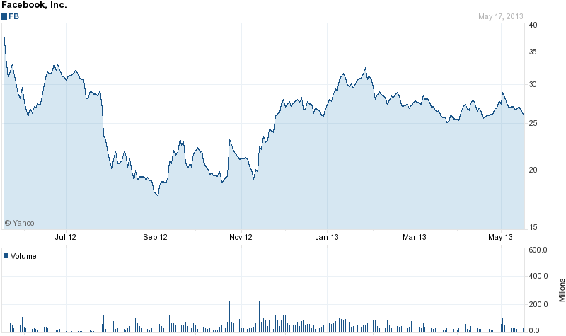 Facebook-stock-price-over-1-year