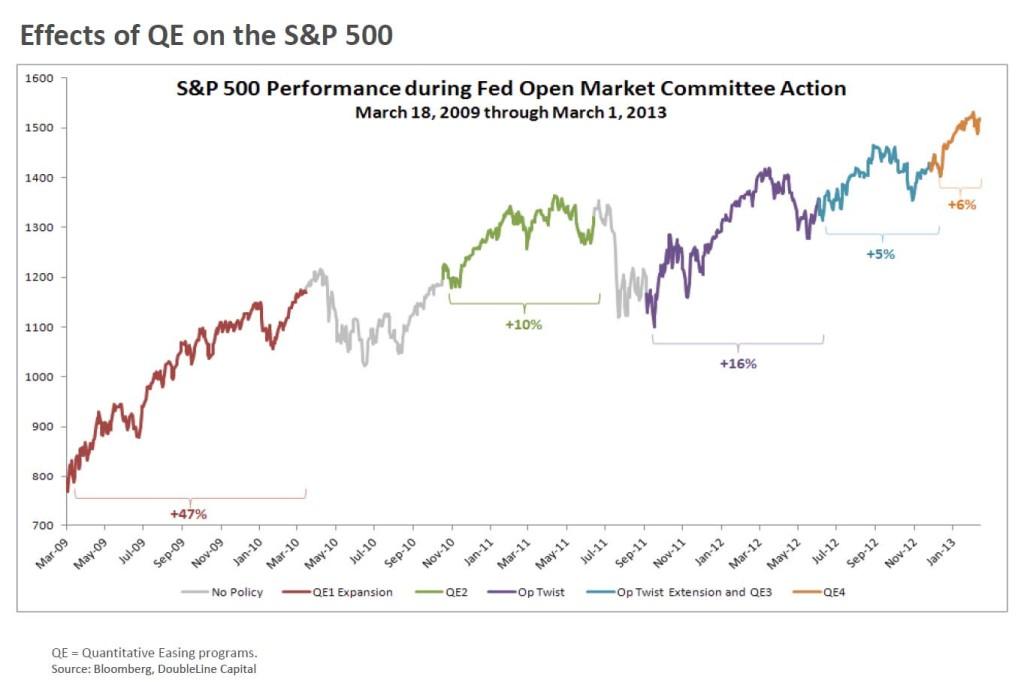Fed vs S&P
