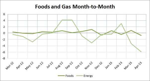 Foods and Gas PPI