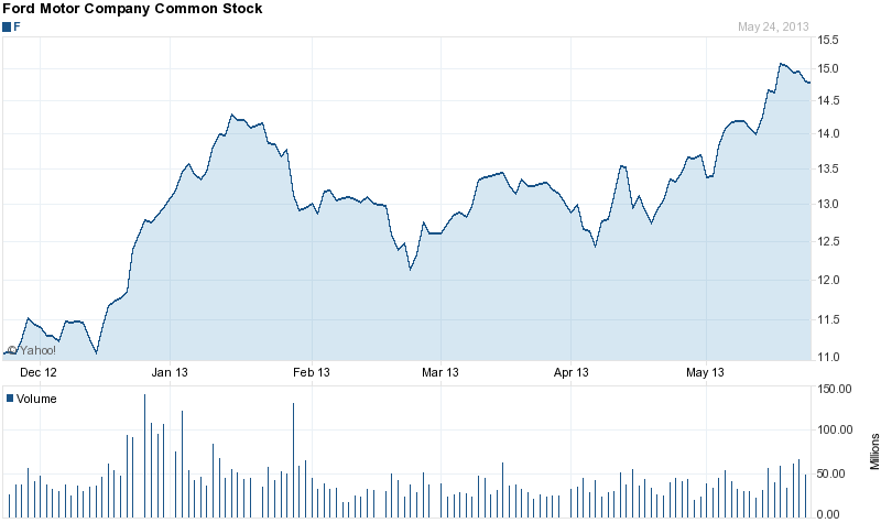 Ford Motor Company Common Stock Graph 5-24-2013