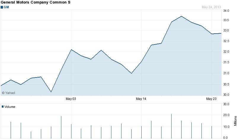 General Motors stock price 1 month 5-26-2013