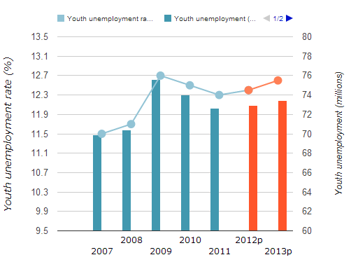 Global youth unemployment trends and projections from 2007 to 2013
