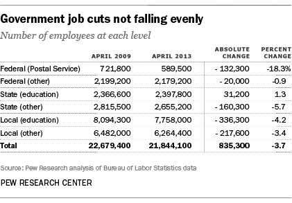 Government Job Cuts
