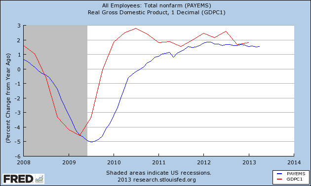 Employment and GDP growth