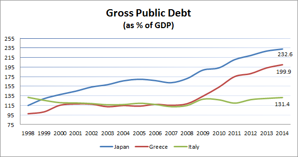 Gross Debt as percent of GDP