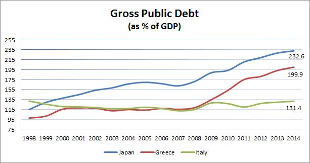 Gross Debt as percent of GDP