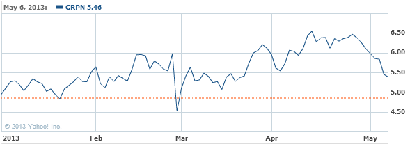 Groupon, Inc. Stock Chart - GRPN Interactive Chart - Yahoo! Finance