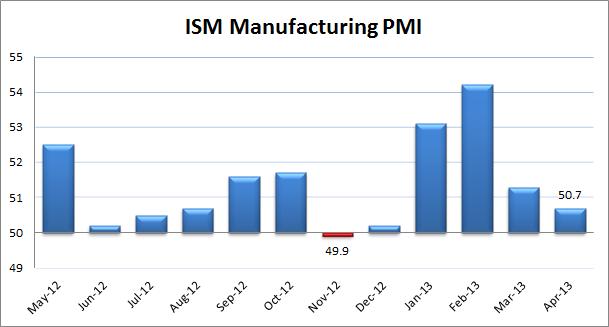 ISM Manufacturing PMI April