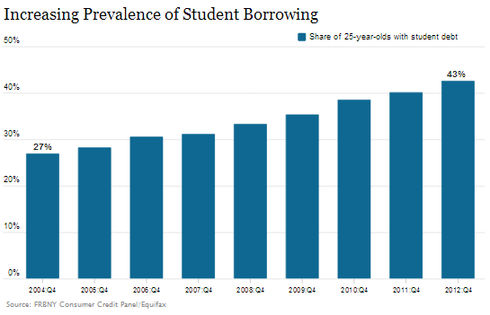 Increasing Prevalence of Student Borrowing