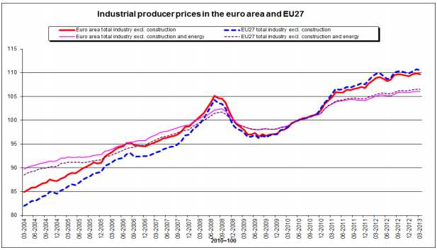 Industrial Produce Prices Europe March