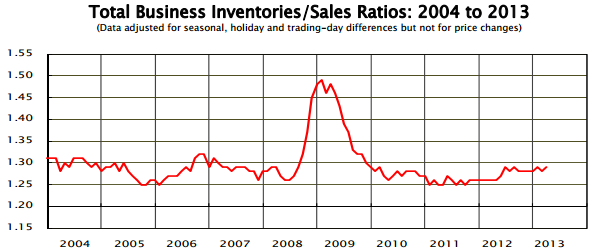 Inventory-to-sales