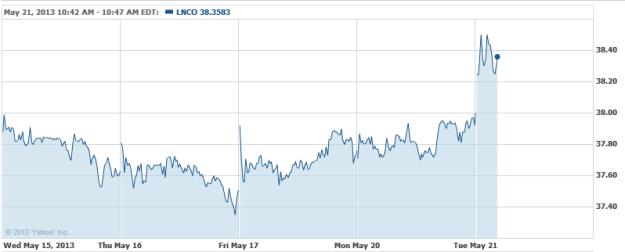 Carmax Buy Motorcycles >> Jim Cramer: Buy Johnson & Johnson, Buy CarMax, Buy These 3 Stocks