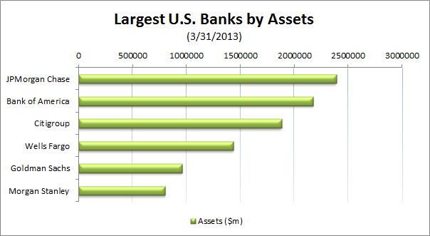Largest US Banks by Assets