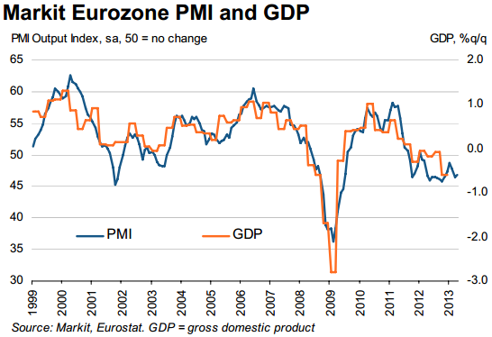Markit Final Eurozone GDP