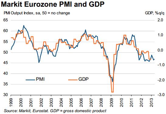 Markit Final Eurozone GDP