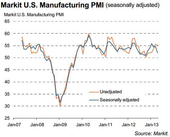 Markit U.S. Manufacturing PMI April