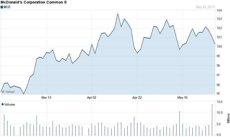 McDonald's stock price 3 months 5-26-2013