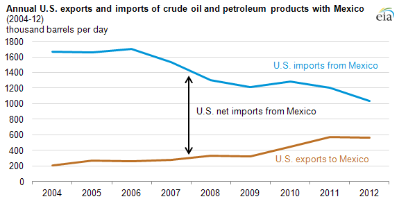 Mexico US Oil Exports