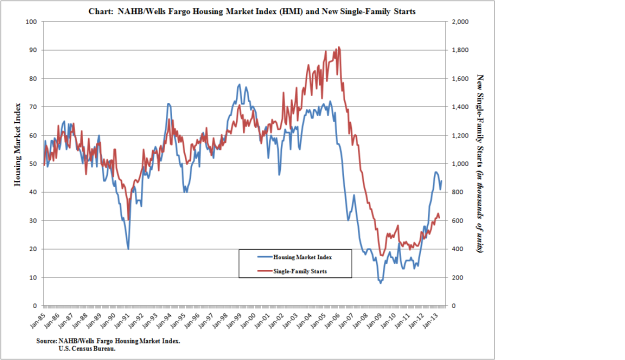NAHB Housing Chart