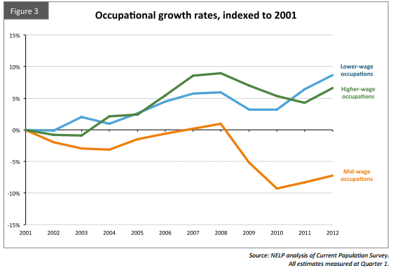 NELP Occupational Growth Rates