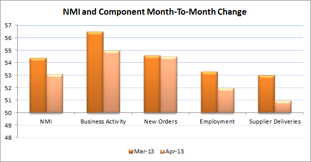 NMI and Componenet Month to Month change