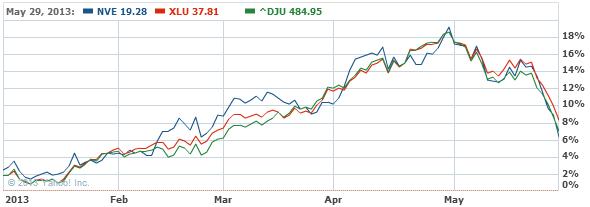 NV Energy, Inc Common Stock Stock Chart - NVE Interactive Chart - Yahoo! Finance2