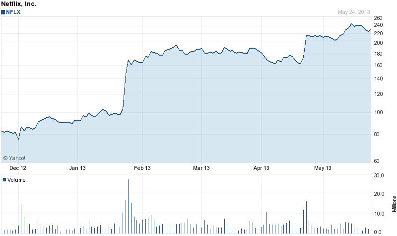 Netflix stock price 6 months 5-25-2013