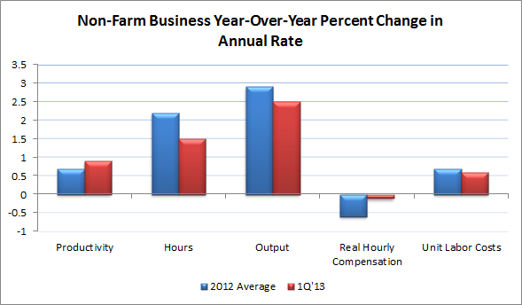 Non-Farm Business Productivity