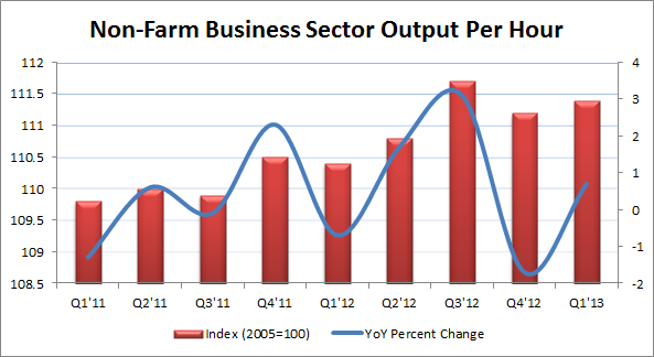 Non-Farm Business Sector Output Per Hour