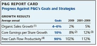 PGReport Card