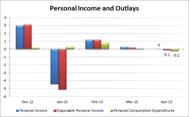 Personal Income and Outlays