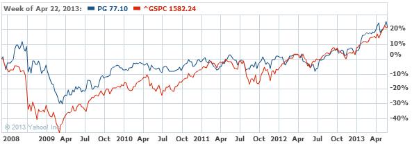 Procter & Gamble Company (The) Stock Chart - PG Interactive Chart - Yahoo! Finance