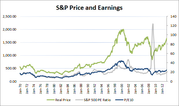 S&P P-E and Real Price