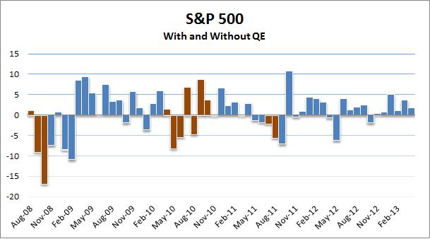 S&P QE