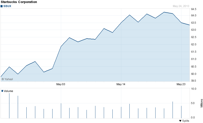Starbucks stock price 1 month 5-26-2013