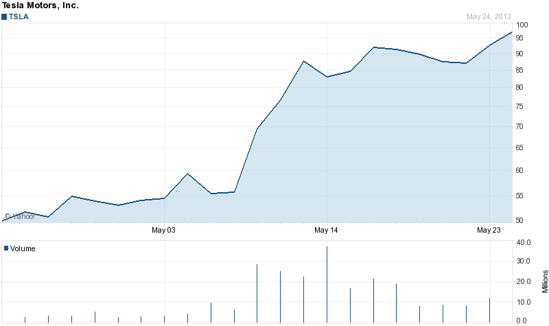 Tesla Motors stock price 1 month 5-26-2013