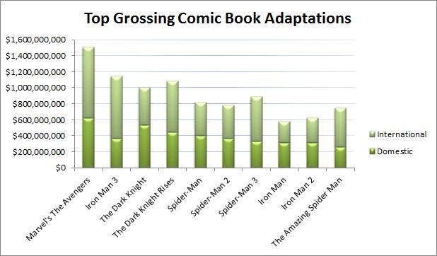 Top Grossing Comic Book Adaptations2