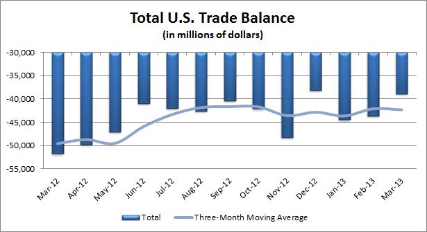 Total U.S. Trade Balance