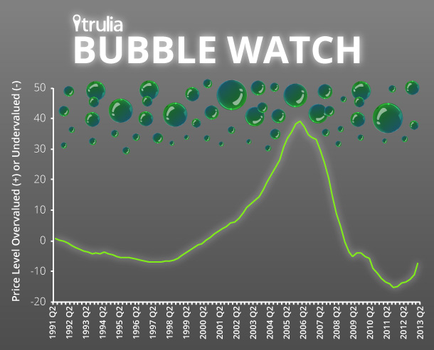 TruilaBubbleWatch_LineGraph_2013Q2