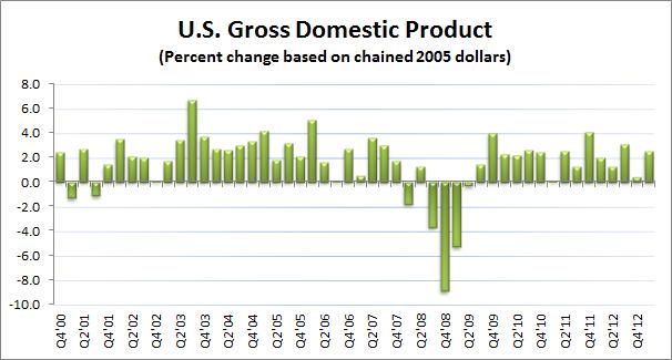 U.S. GDP
