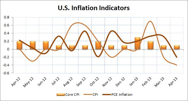 U.S. Inflation Indicators