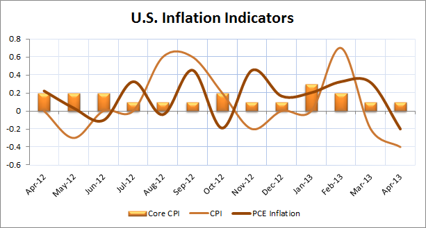 U.S. Inflation Indicators